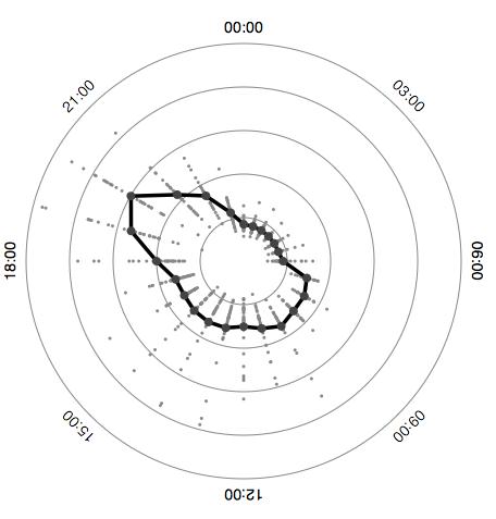 Work in progress graphs | Nelson's log