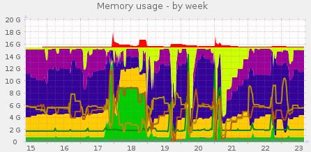 memory-week