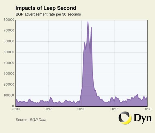 Leap second BGP spike