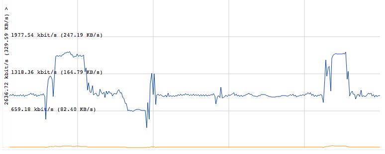 Roku Twitch: variable bandwidth usage | Nelson's log