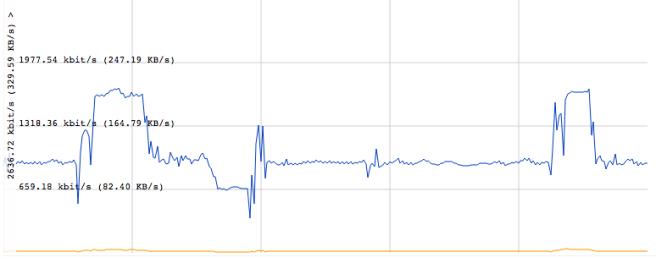 Roku Twitch bandwidth graph