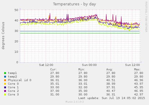 sensors_temp-day