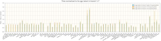 Screenshot-2018-2-12 Python Speed Center Comparison.png