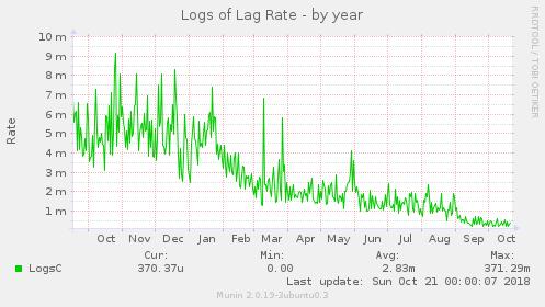 logsoflag2-year.png